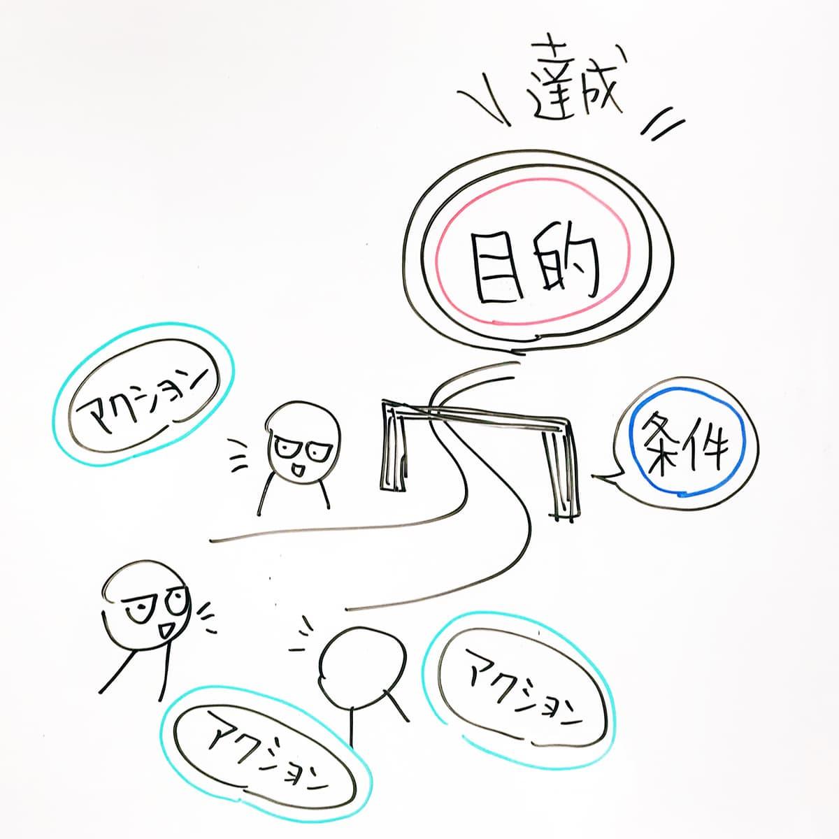 アイキャッチ画像:会議や打ち合わせは目的のかたまり