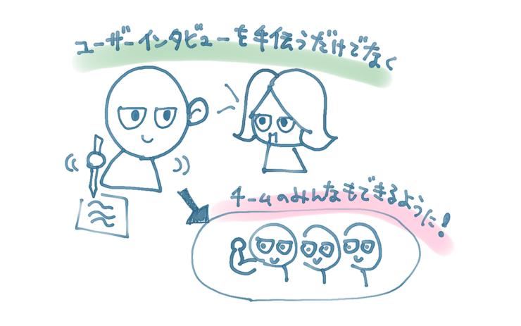 ユーザーインタビューのイメージ