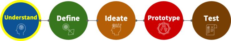 デザインシンキングのプロセスの図1