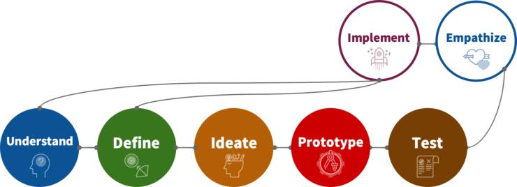 デザインシンキングのプロセスの図2