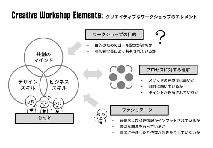 クリエイティブなワークショップに関するスライドの抜粋