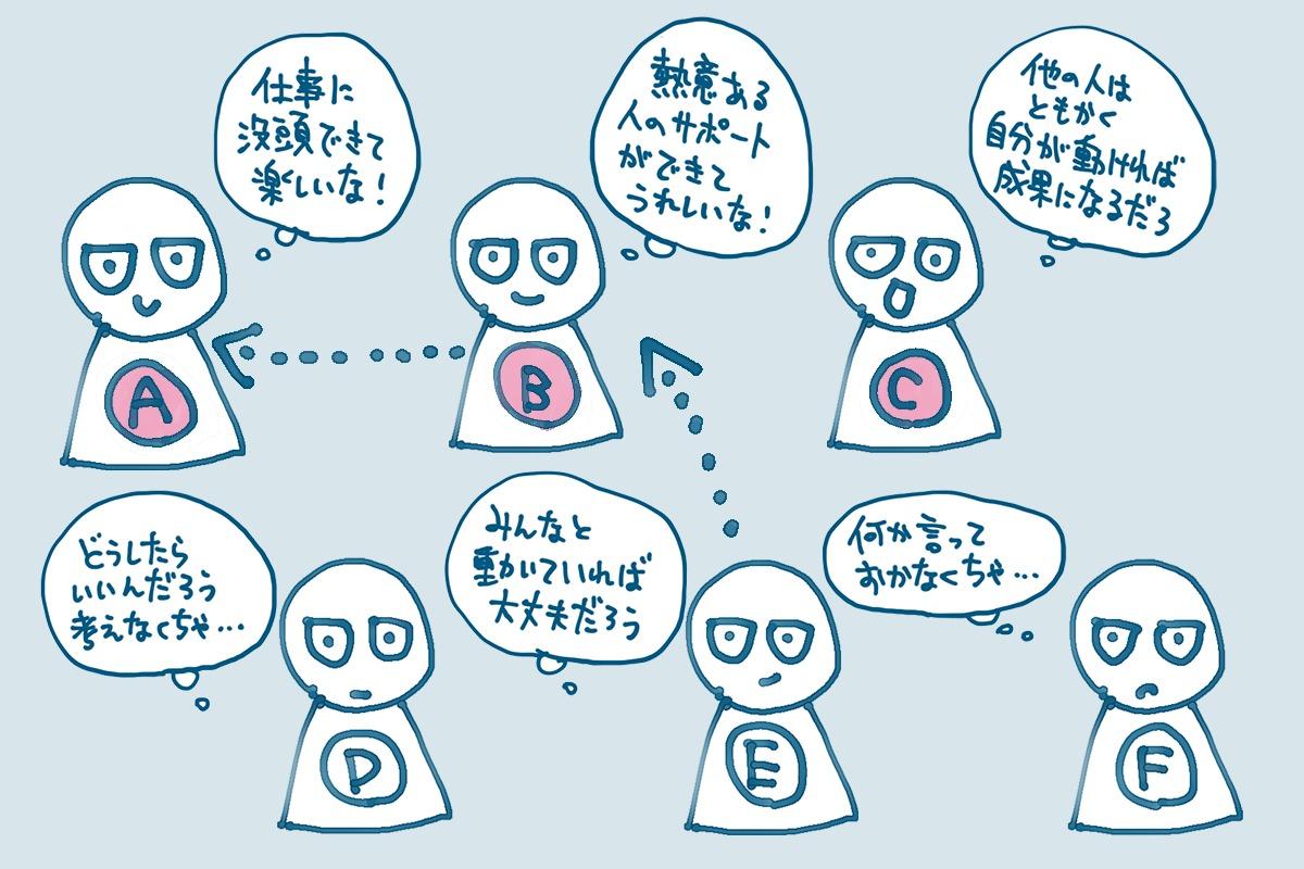 アイキャッチ画像:どんな要素がチームの中で影響を与え合っているのか、発言量や行動量で考えてみる