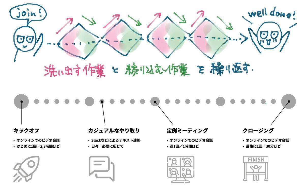 アイキャッチ画像:UIデザイン案件に参加してからクロージングを迎えるまでのGaji-Labo式コミュニケーションフロー