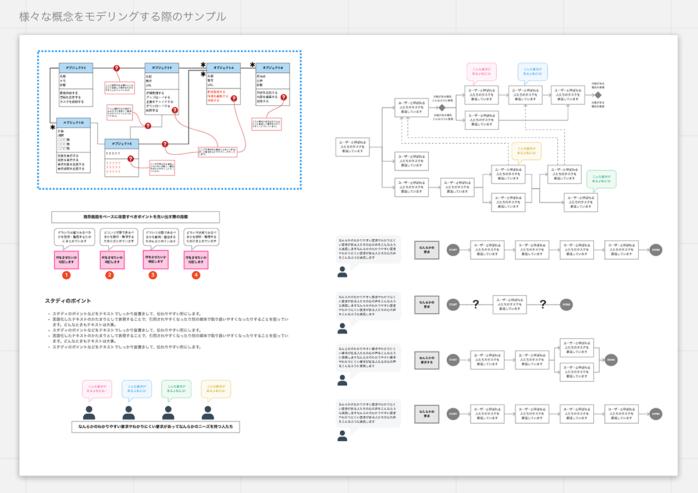 様々な概念をモデリングする際のサンプル