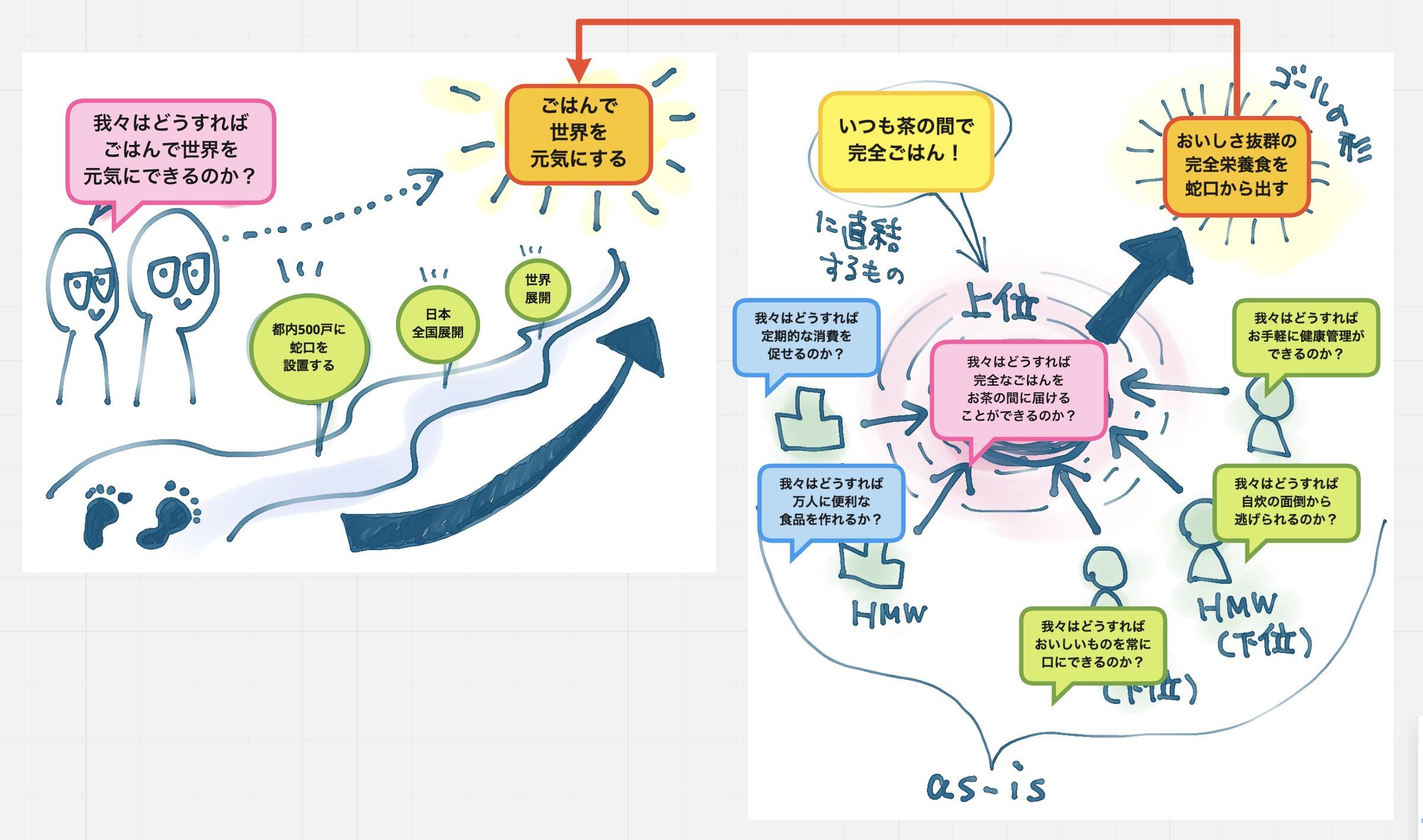 アイキャッチ画像:チームとプロセス支援に重点を置く新規事業開発の現場でビジョンマップをどう活用するのか