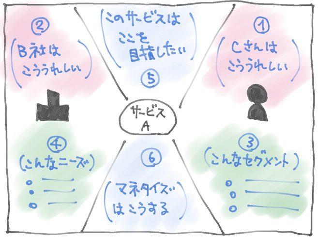 B2B2Cのサービスを検討するための図
