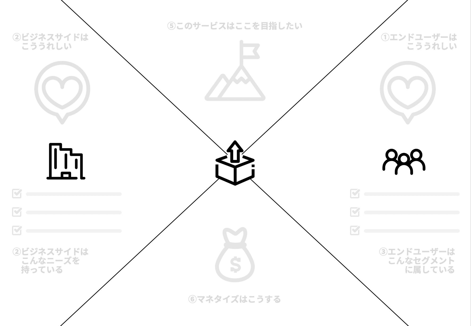 アイキャッチ画像:B2B2Cのサービスをすばやく検討したいときに使えるシンプルなキャンバス