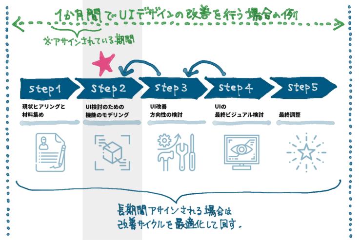Gaji-LaboのUIデザイン案件がどのようにはじまり、どのように最終調整に進んでいくのかの全体像イメージ