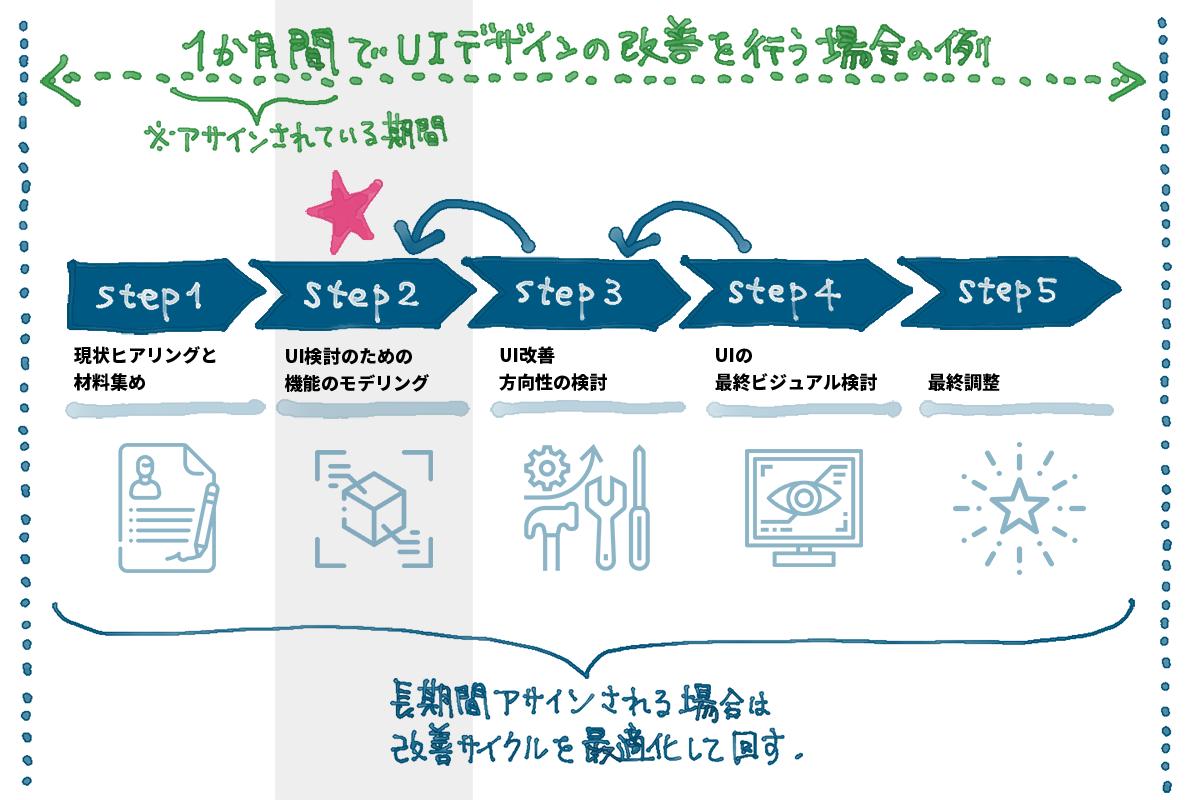 アイキャッチ画像:UI検討のためのモデリングはサービスの構造を捉えたデザインを行うための共通言語になる