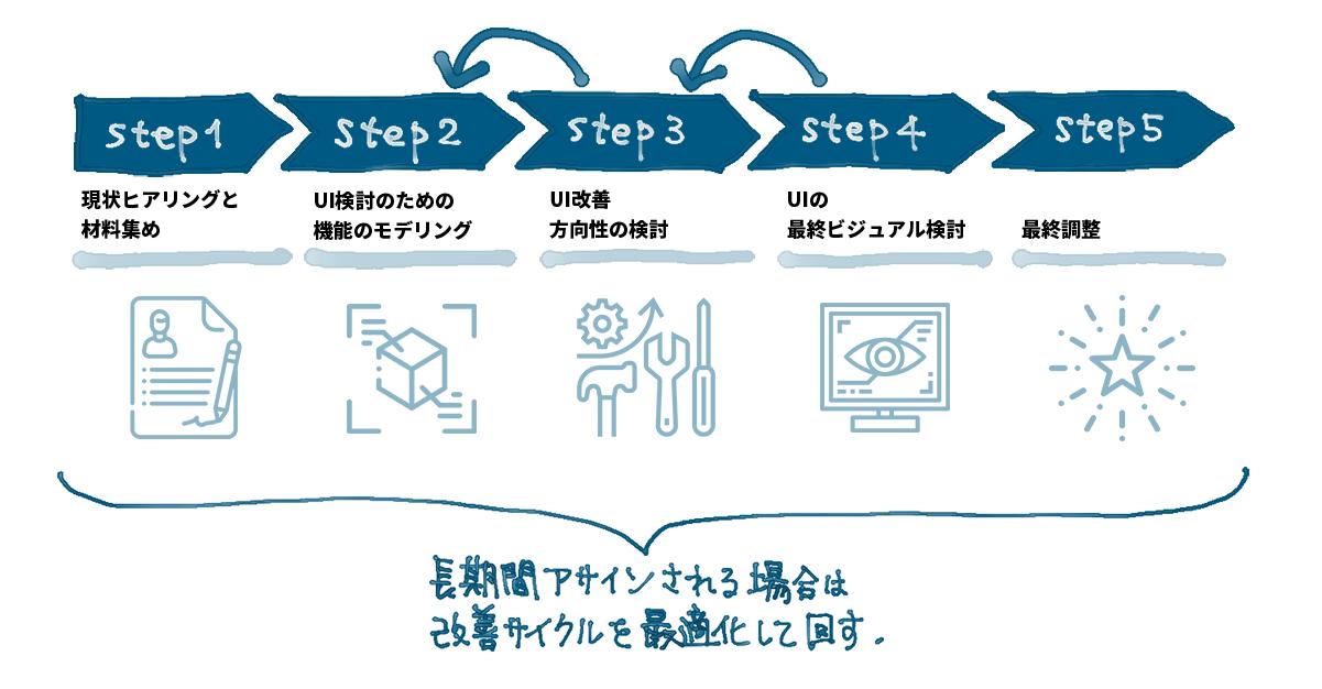 アイキャッチ画像:UIデザイン案件がどのようにはじまり、どのように最終調整に進んでいくのか