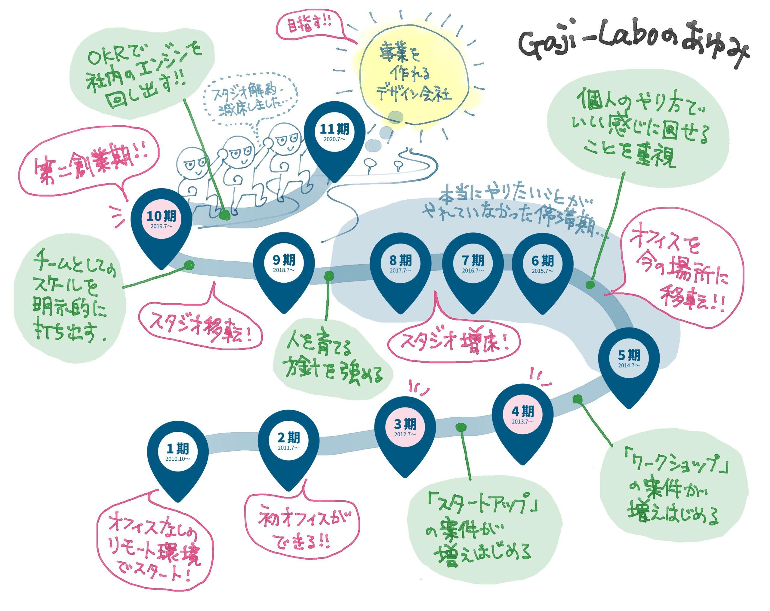 アイキャッチ画像:10回目の創立記念日なので、Gaji-Laboのあゆみをざっくり振り返ってみました