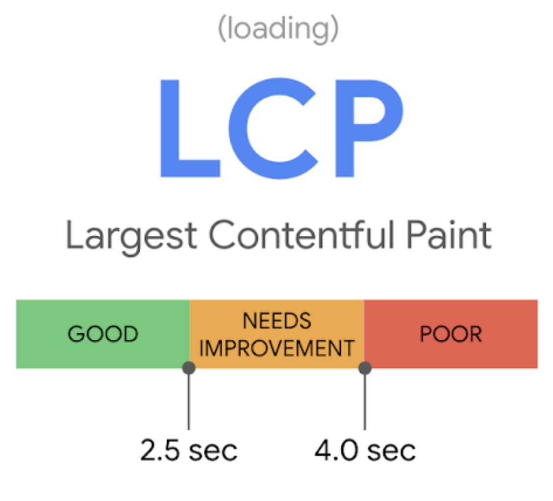 アイキャッチ画像:Core Web Vitals の LCP(Largest Contentful Paint) について