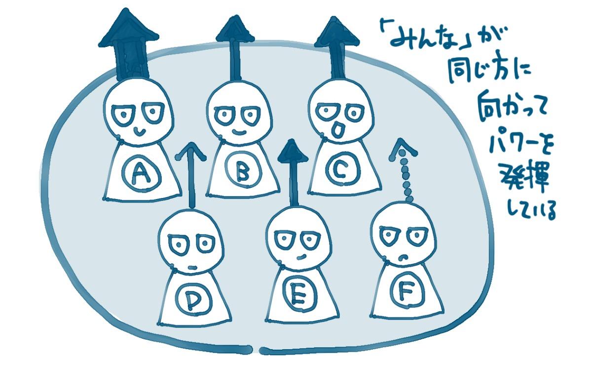 アイキャッチ画像:「みんなでやる」のよくある誤解を超えて「ひとりひとりがやる」を当たり前にしたい