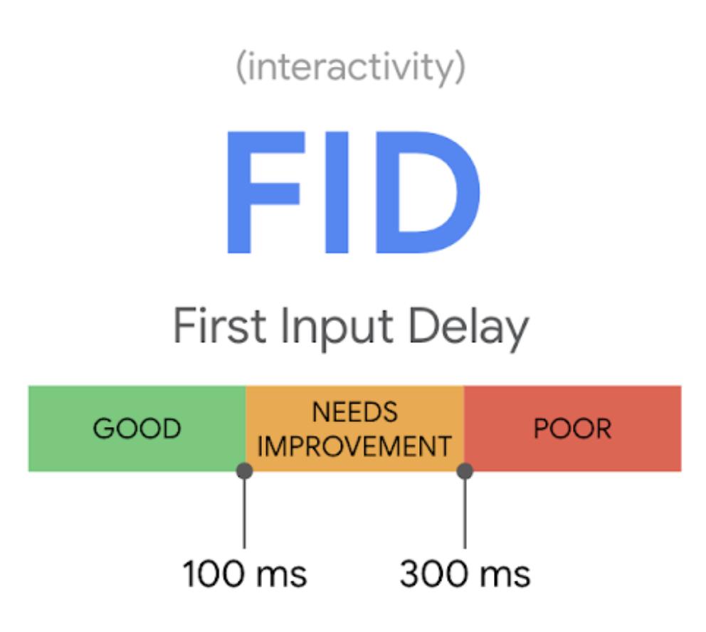 アイキャッチ画像:Core Web Vitals の FID(First Input Delay) について