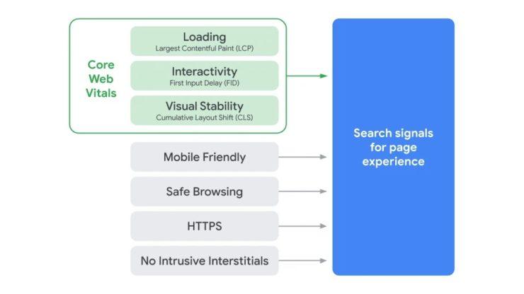 検索のページ エクスペリエンス シグナルのコンポーネントを示す図