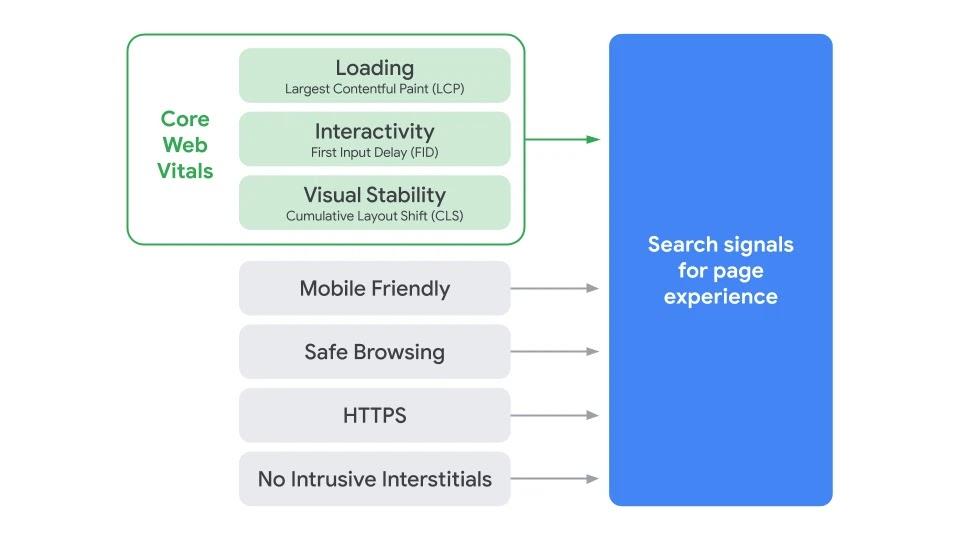 アイキャッチ画像:Core Web Vitals が2021年5月から Google 検索結果に影響することになる
