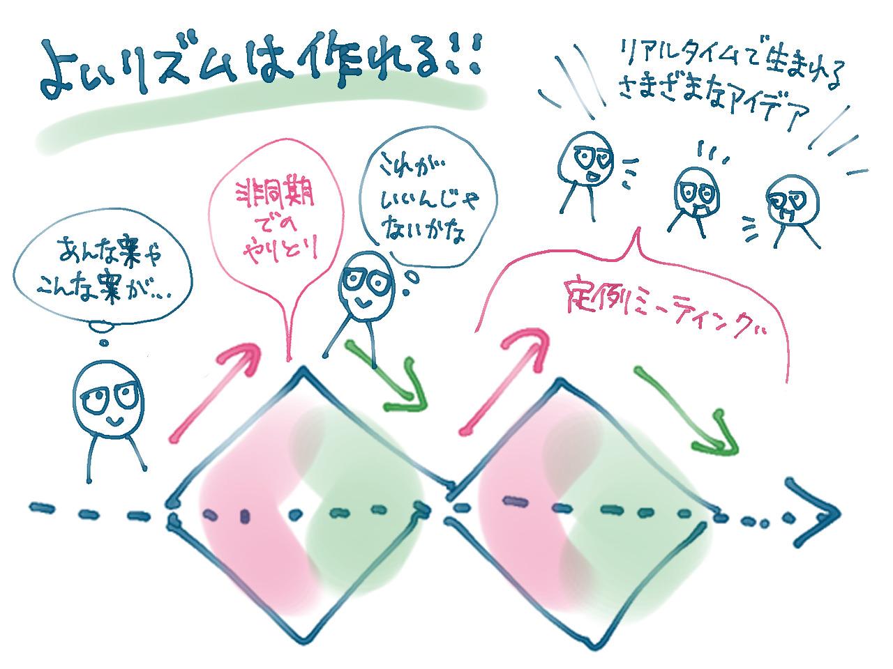 アイキャッチ画像:Gaji-Labo式コミュニケーションフローでUIデザイン案件に関わることのメリット