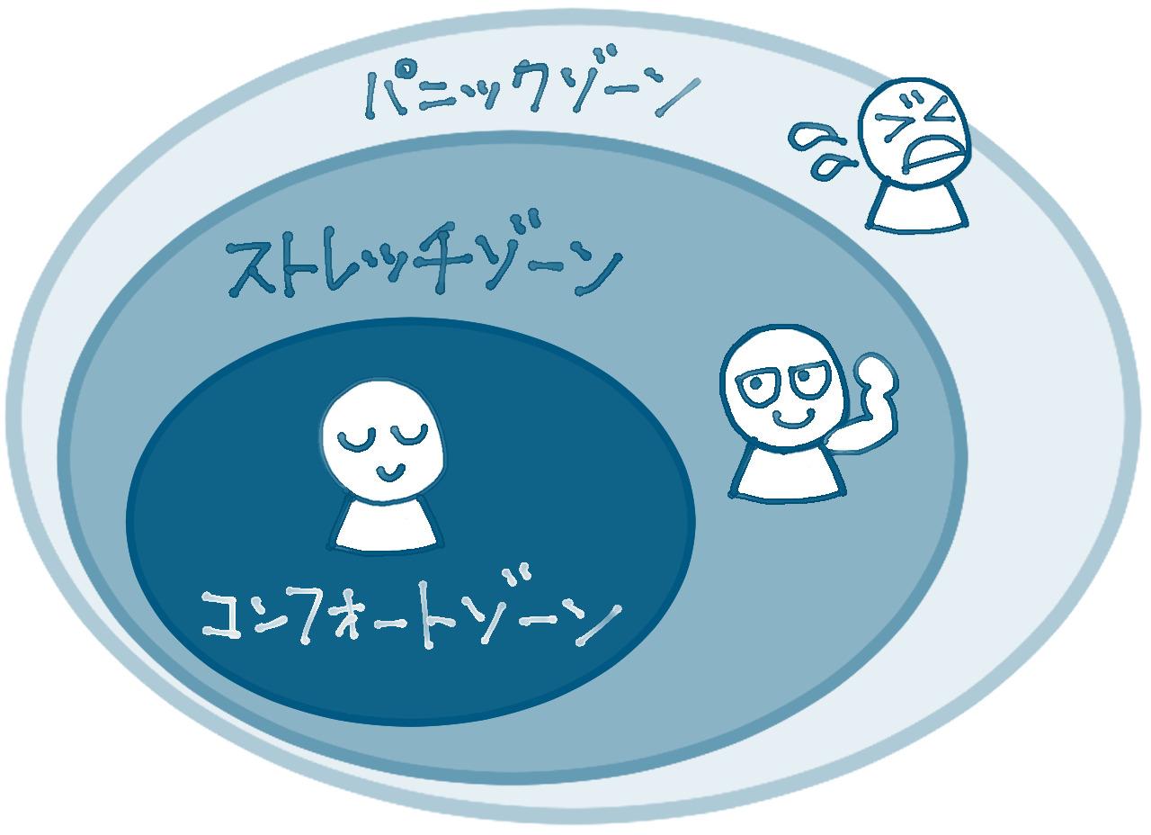 アイキャッチ画像:チームの中でひとりひとりが保っていきたいストレッチゾーンとは?